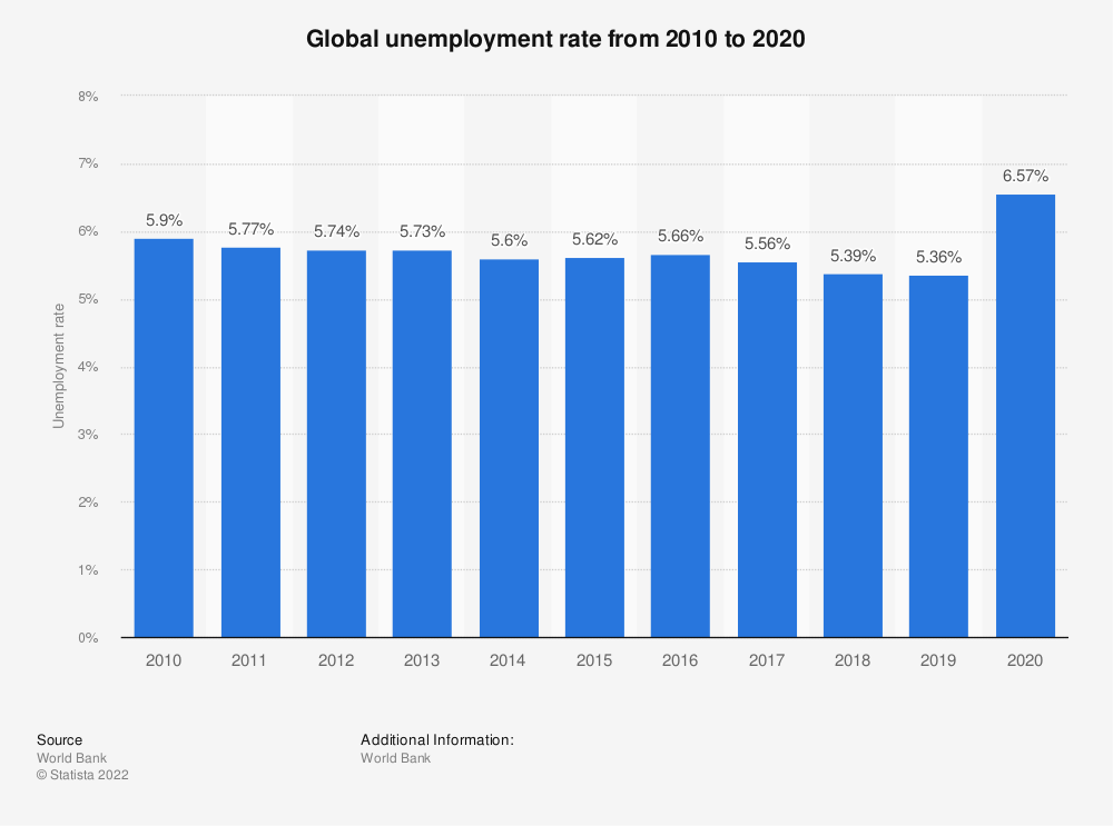 Statistic: Global unemployment rate from 2008 to 2018 | Statista