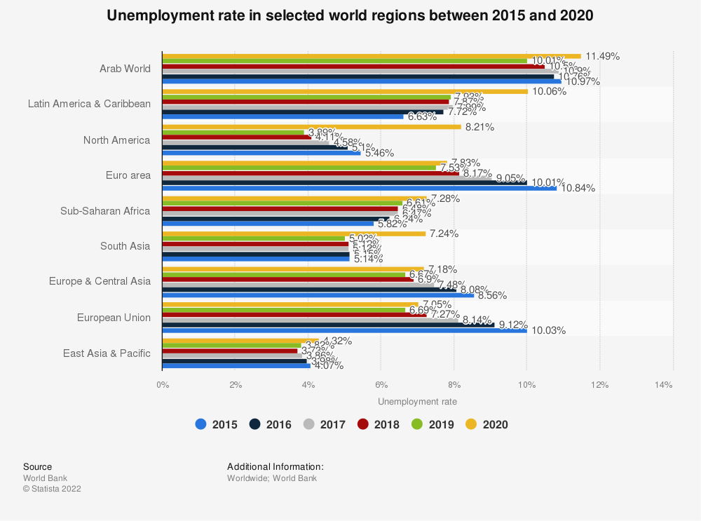 Statistic: Unemployment rate in selected world regions between 2015 and 2018 | Statista