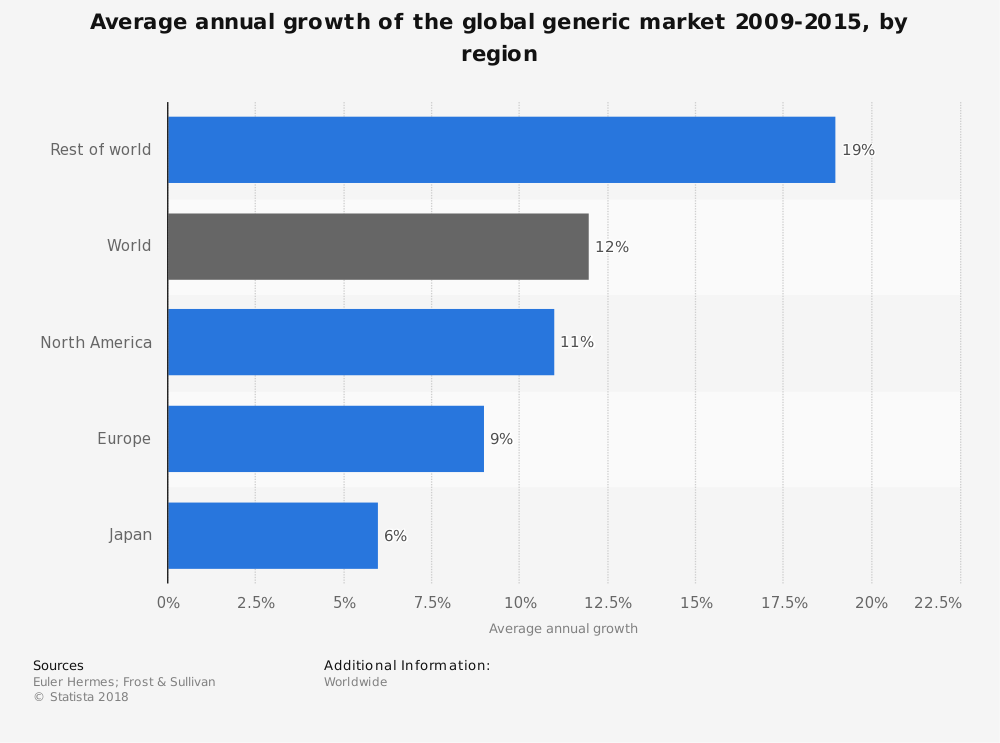 Statistic: Average annual growth of the global generic market 2009-2015, by region | Statista