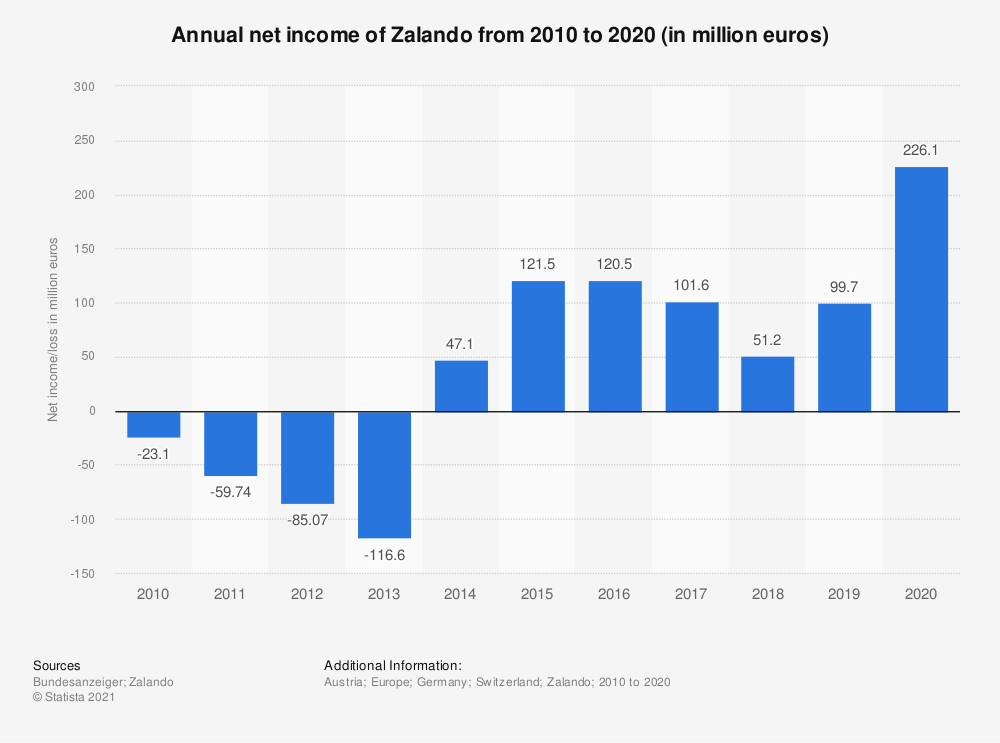 Statistic: Annual net income of Zalando from 2010 to 2019 (in million euros) | Statista