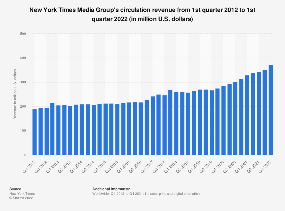 Statistic: New York Times Media Group's circulation revenue from 1st quarter 2012 to 1st quarter 2019 (in million U.S. dollars) | Statista