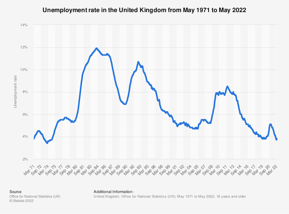 Statistic: Unemployment rate in the United Kingdom (UK) from 2000 to 2018 | Statista