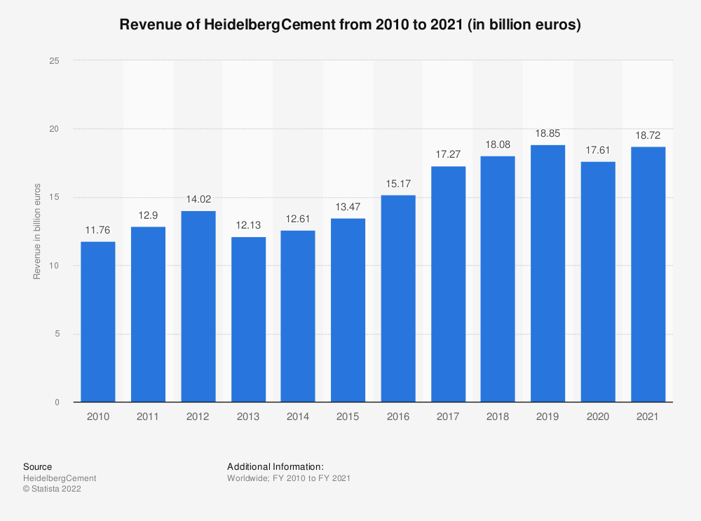 Statistic: HeidelbergCement's global revenue from FY 2005 to FY 2016 (in billion euros) | Statista