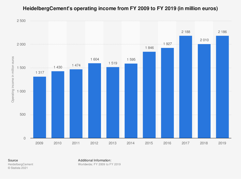 Statistic: HeidelbergCement's operating income from FY 2007 to FY 2017 (in million euros)* | Statista