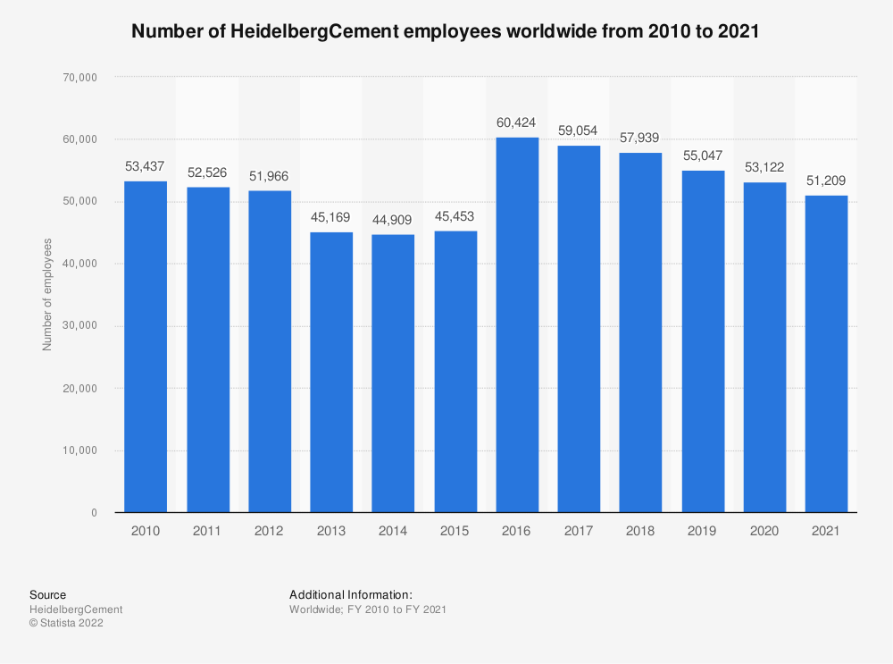 Statistic: Global number of HeidelbergCement employees from FY 2007 to FY 2017 | Statista
