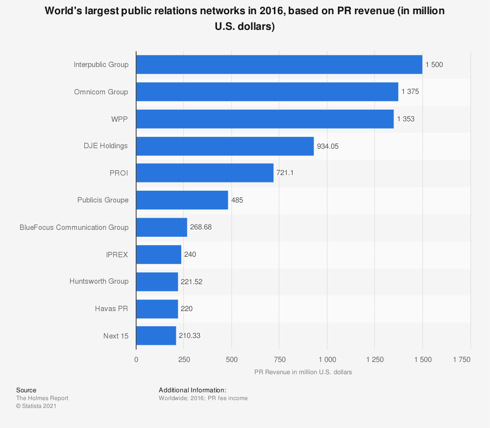 Statistic: World's largest public relations networks in 2016, based on PR revenue (in million U.S. dollars) | Statista