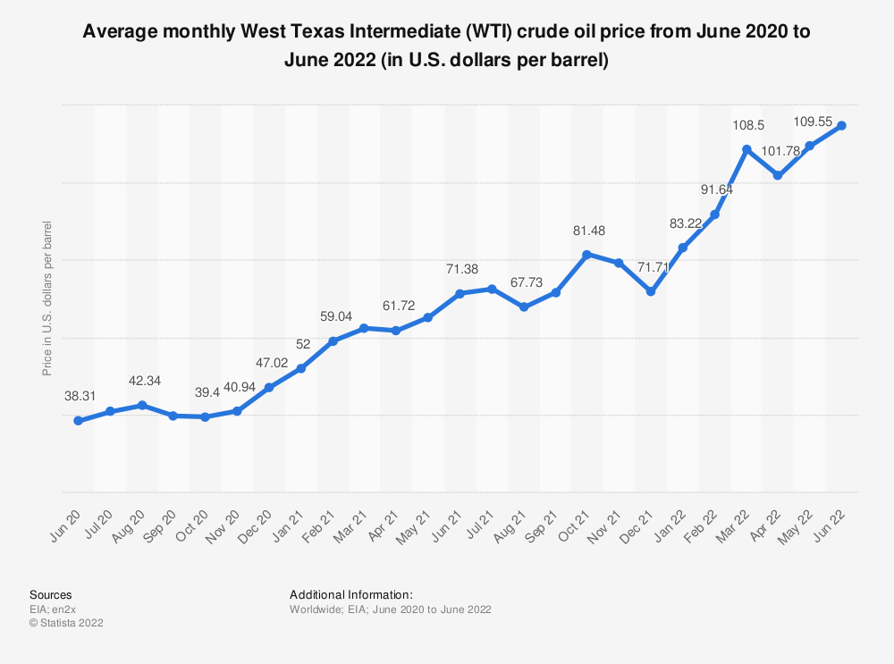 Statistic: Average monthly West Texas Intermediate (WTI) crude oil price from December 2018 to December 2019 (in U.S. dollars per barrel) | Statista