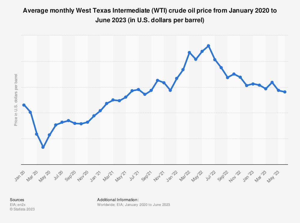 Statistic: Average monthly West Texas Intermediate (WTI) crude oil price from November 2018 to November 2019 (in U.S. dollars per barrel) | Statista