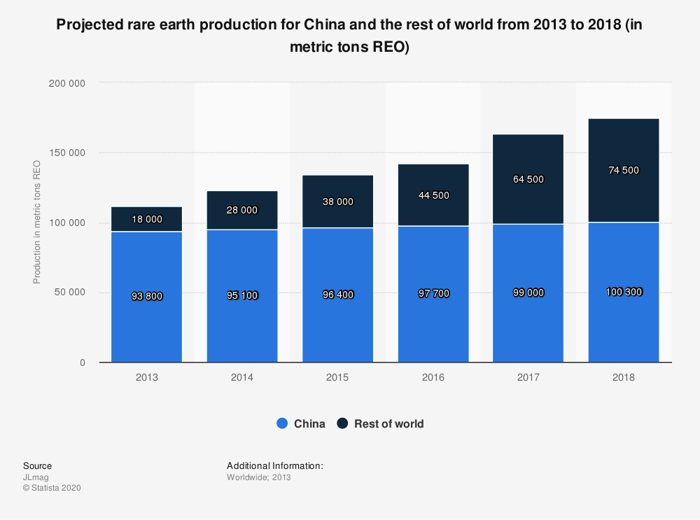 Statistic: Projected rare earth production for China and the rest of world from 2013 to 2018 (in metric tons REO) | Statista