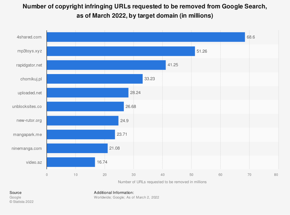 Statistic: Number of copyright infringing URLs requested to be removed from Google Search in the 12 months ending July 2017, by target domain (in millions) | Statista