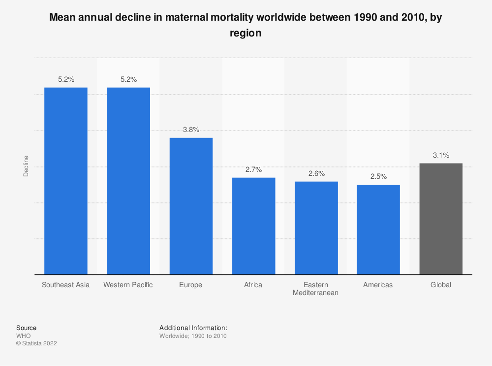 Statistic: Mean annual decline in maternal mortality worldwide between 1990 and 2010, by region | Statista