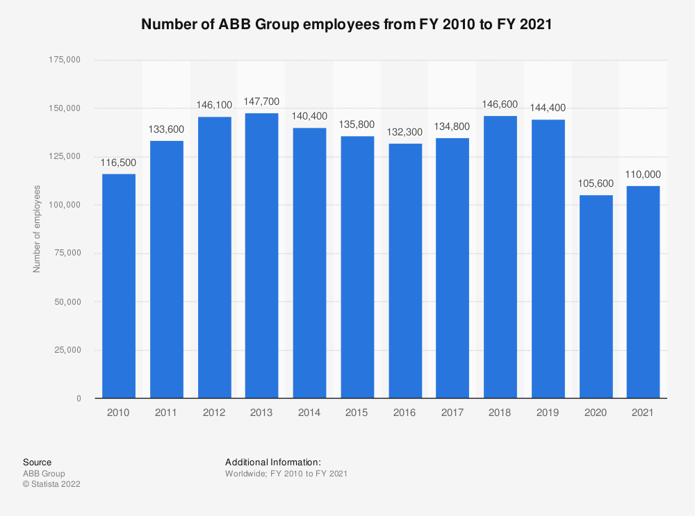 Statistic: Number of ABB Group employees from FY 2010 to FY 2019 | Statista