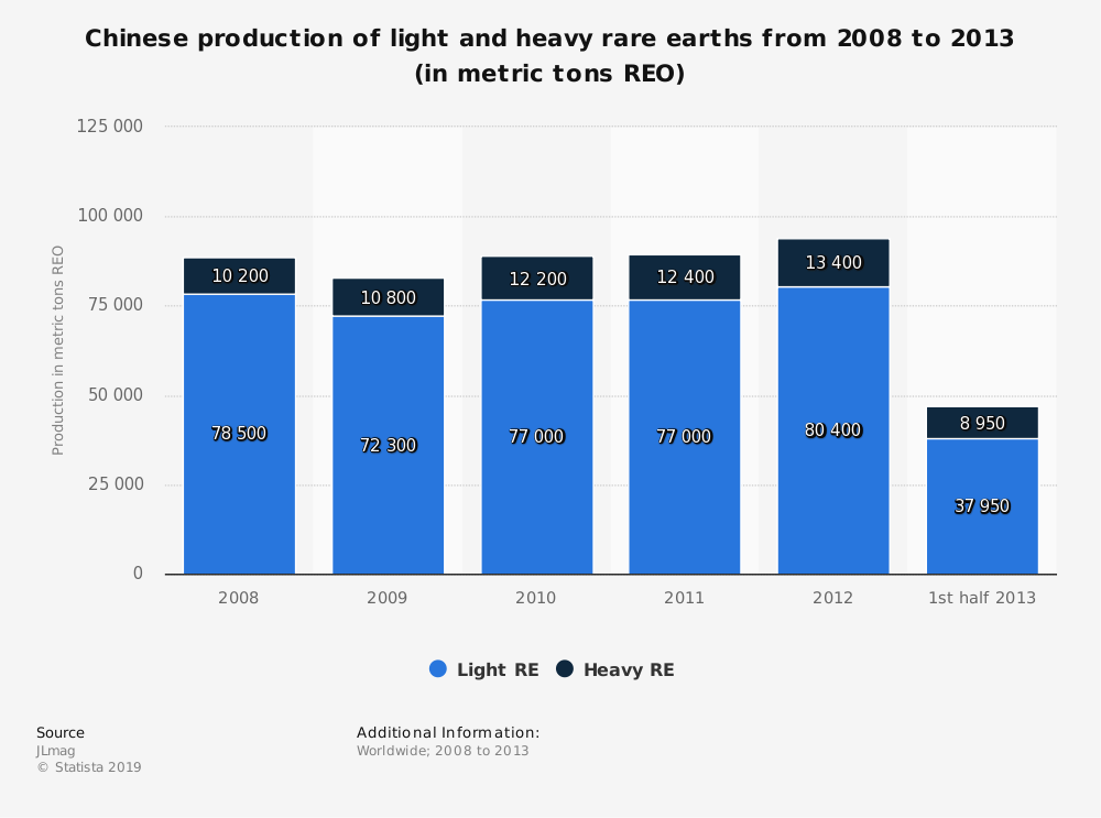 Statistic: Chinese production of light and heavy rare earths from 2008 to 2013 (in metric tons REO) | Statista