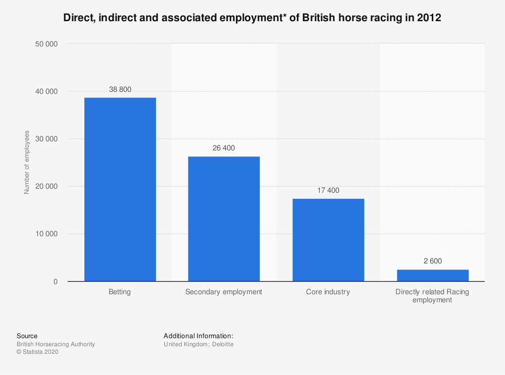Statistic: Direct, indirect and associated employment* of British horse racing in 2012 | Statista