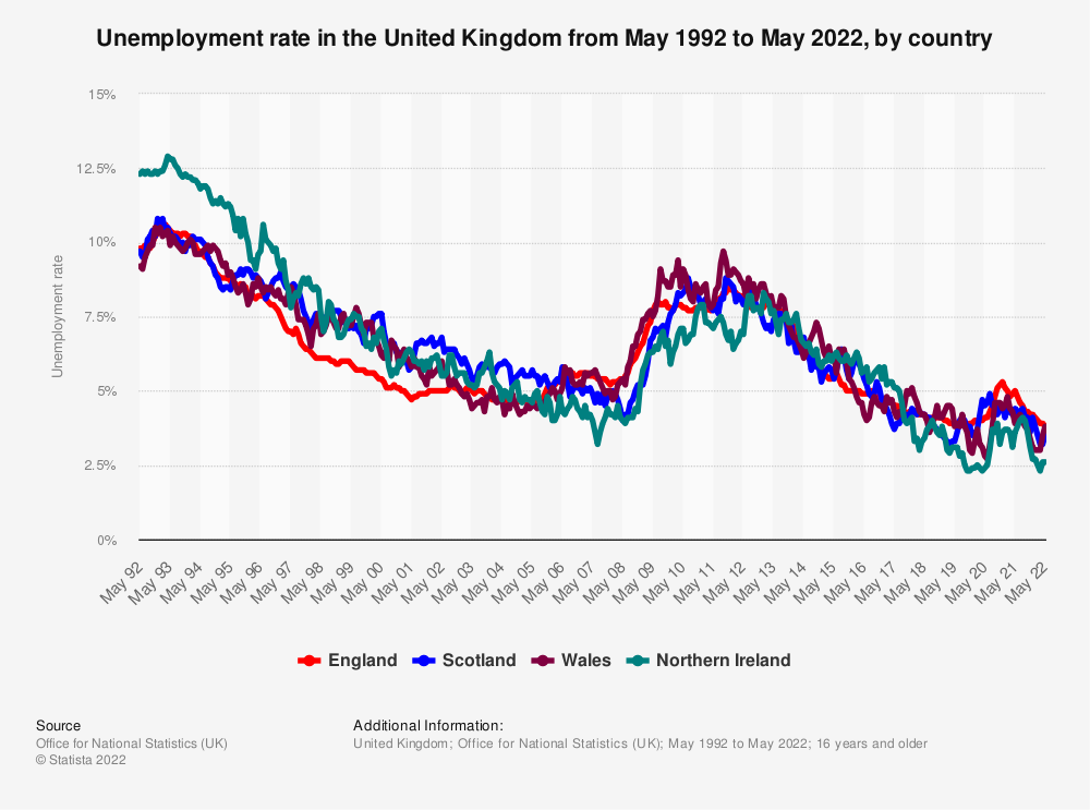 Statistic: Unemployment rate in the United Kingdom from May 1992 to January 2021, by country | Statista