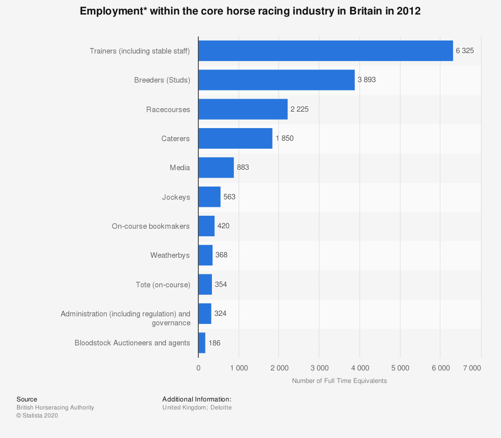 Statistic: Employment* within the core horse racing industry in Britain in 2012 | Statista
