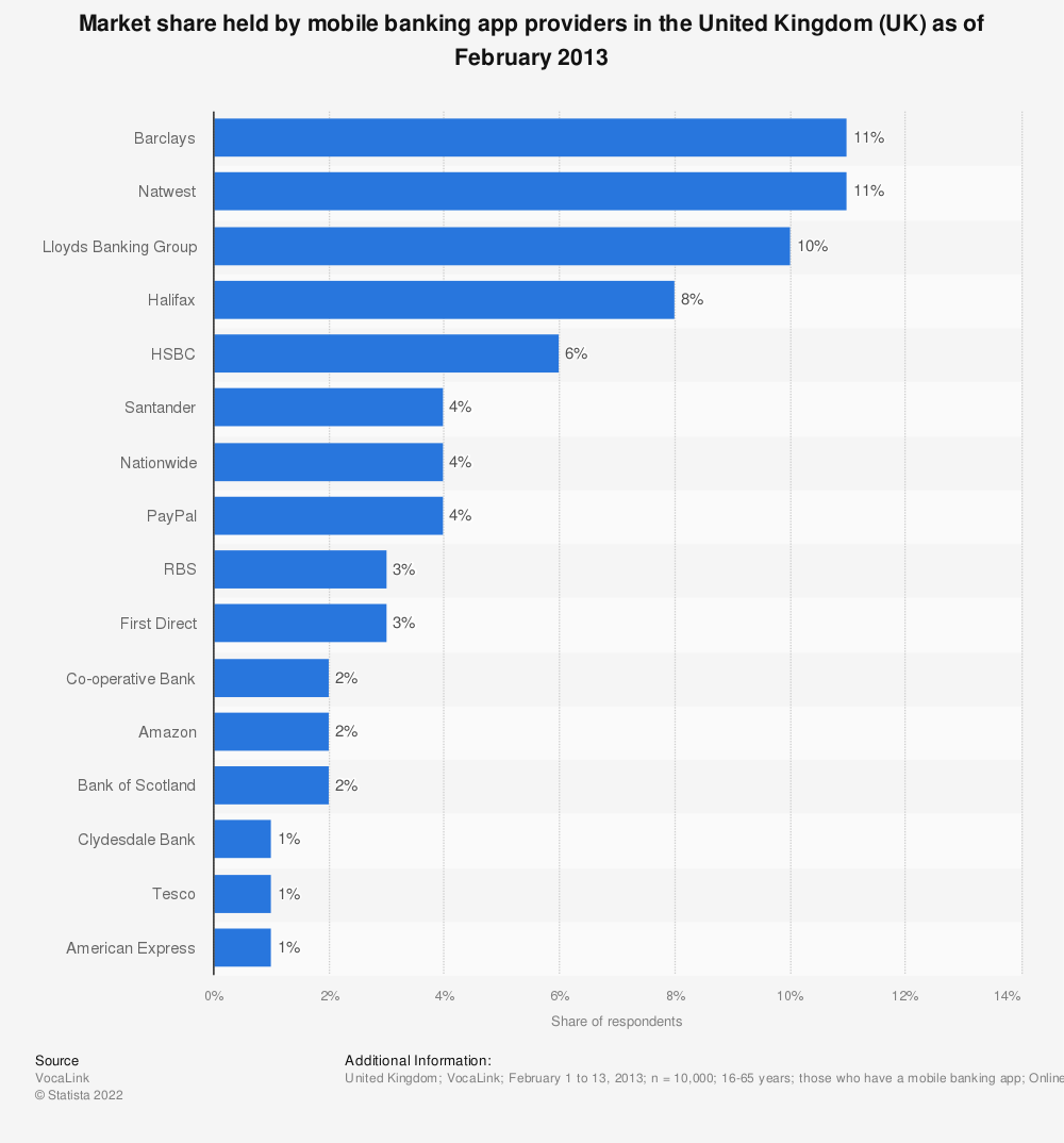 Statistic: Market share held by mobile banking app providers in the United Kingdom (UK) as of February 2013 | Statista