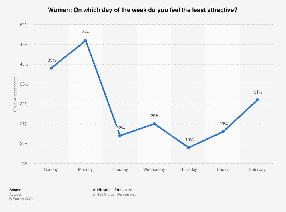 Statistic: Women: On which day of the week do you feel the least attractive? | Statista