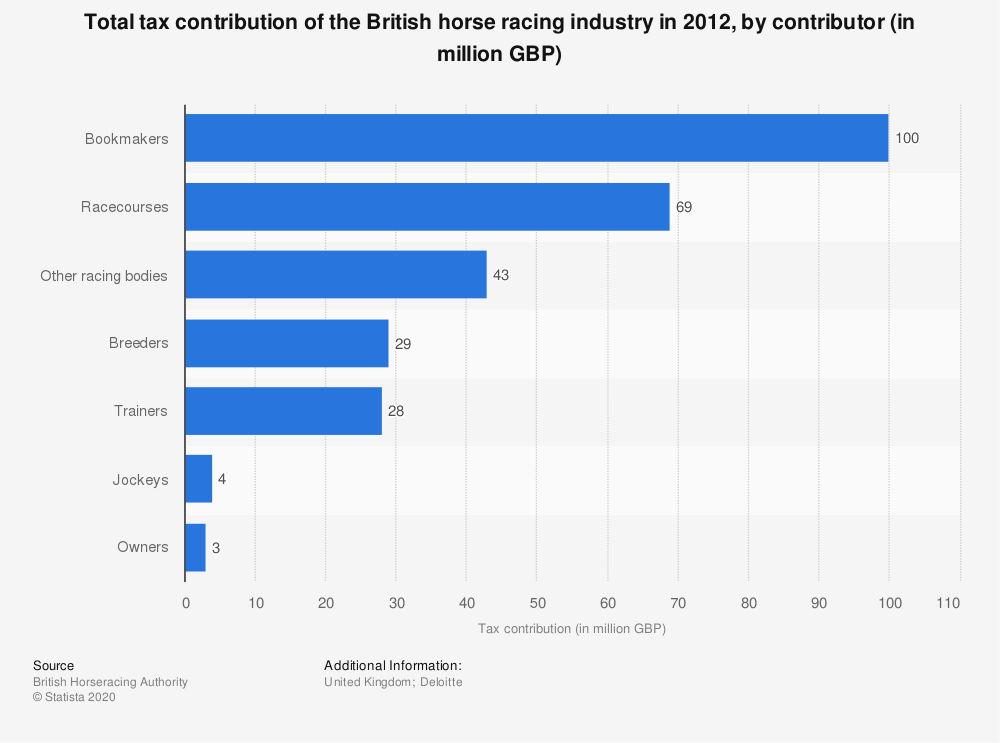Statistic: Total tax contribution of the British horse racing industry in 2012, by contributor (in million GBP) | Statista