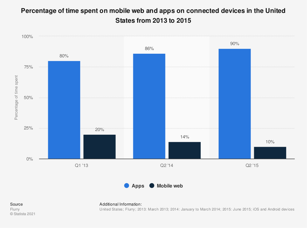 Statistic: Percentage of time spent on mobile web and apps on connected devices in the United States from 2013 to 2015 | Statista