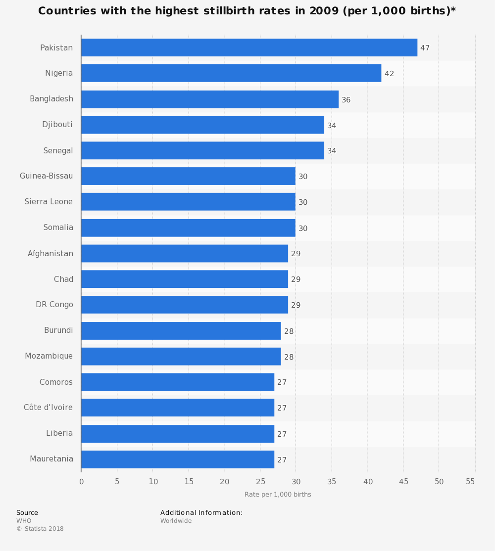Statistic: Countries with the highest stillbirth rates in 2009 (per 1,000 births)* | Statista
