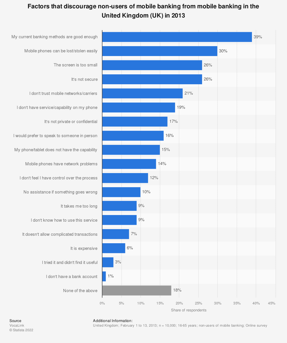 Statistic: Factors that discourage non-users of mobile banking from mobile banking in the United Kingdom (UK) in 2013 | Statista
