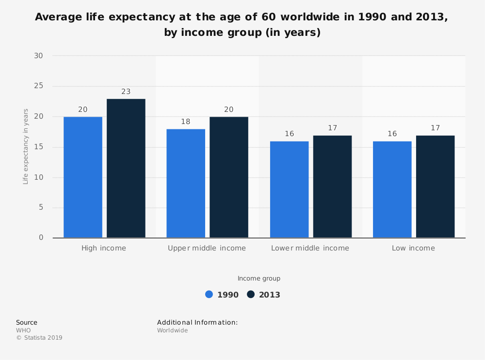 Statistic: Average life expectancy at the age of 60 worldwide in 1990 and 2013, by income group (in years) | Statista