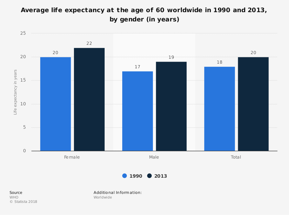 Statistic: Average life expectancy at the age of 60 worldwide in 1990 and 2013, by gender (in years) | Statista