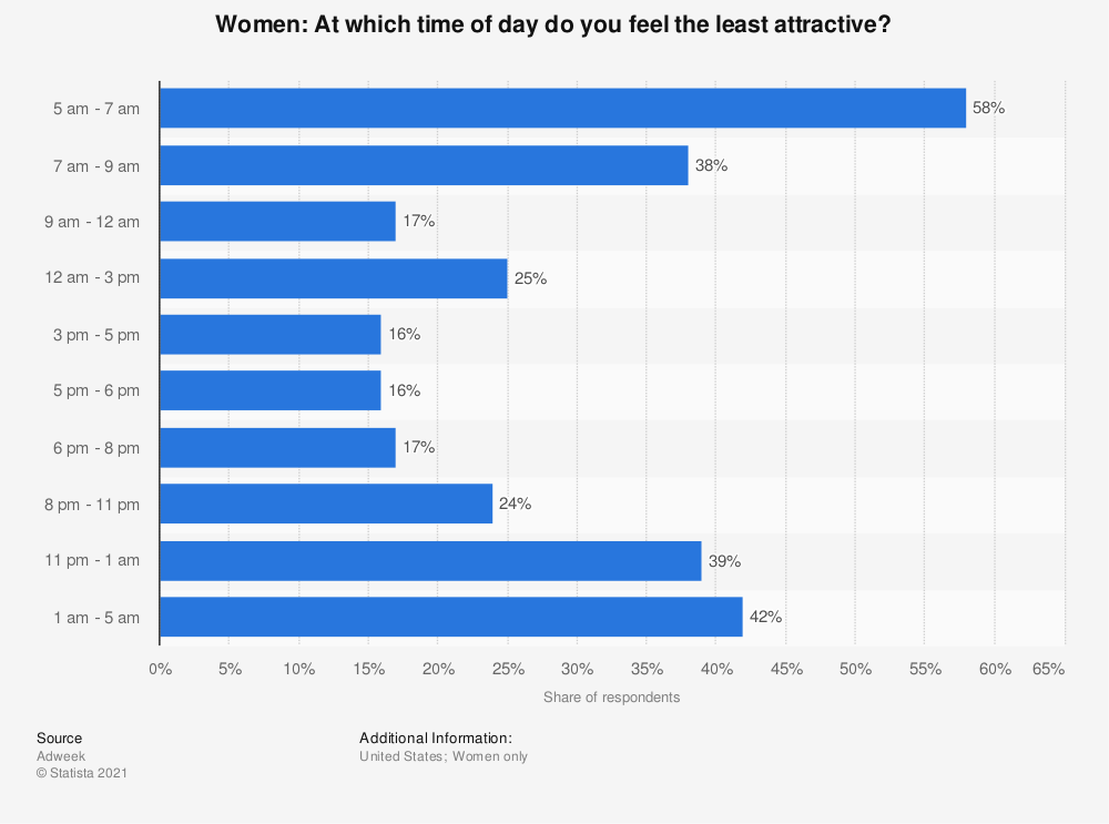 Statistic: Women: At which time of day do you feel the least attractive? | Statista