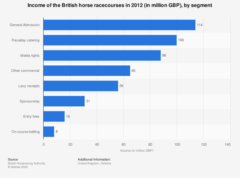 Statistic: Income of the British horse racecourses in 2012 (in million GBP), by segment  | Statista