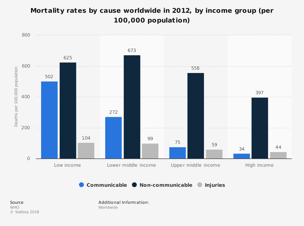 Statistic: Mortality rates by cause worldwide in 2012, by income group (per 100,000 population) | Statista