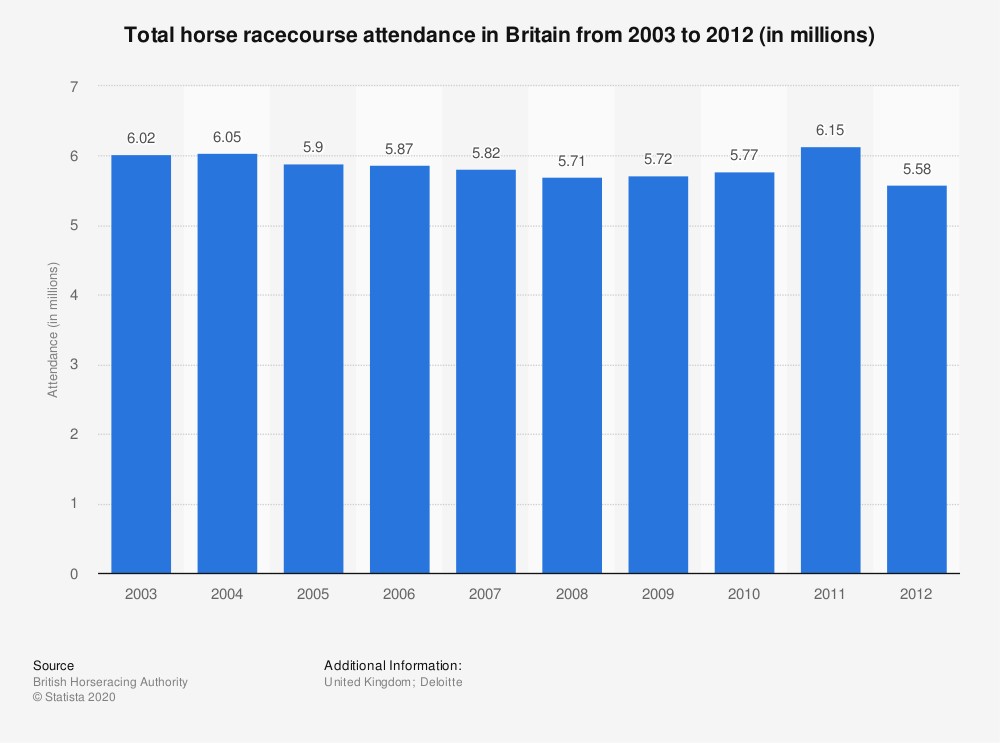 Statistic: Total horse racecourse attendance in Britain from 2003 to 2012 (in millions) | Statista