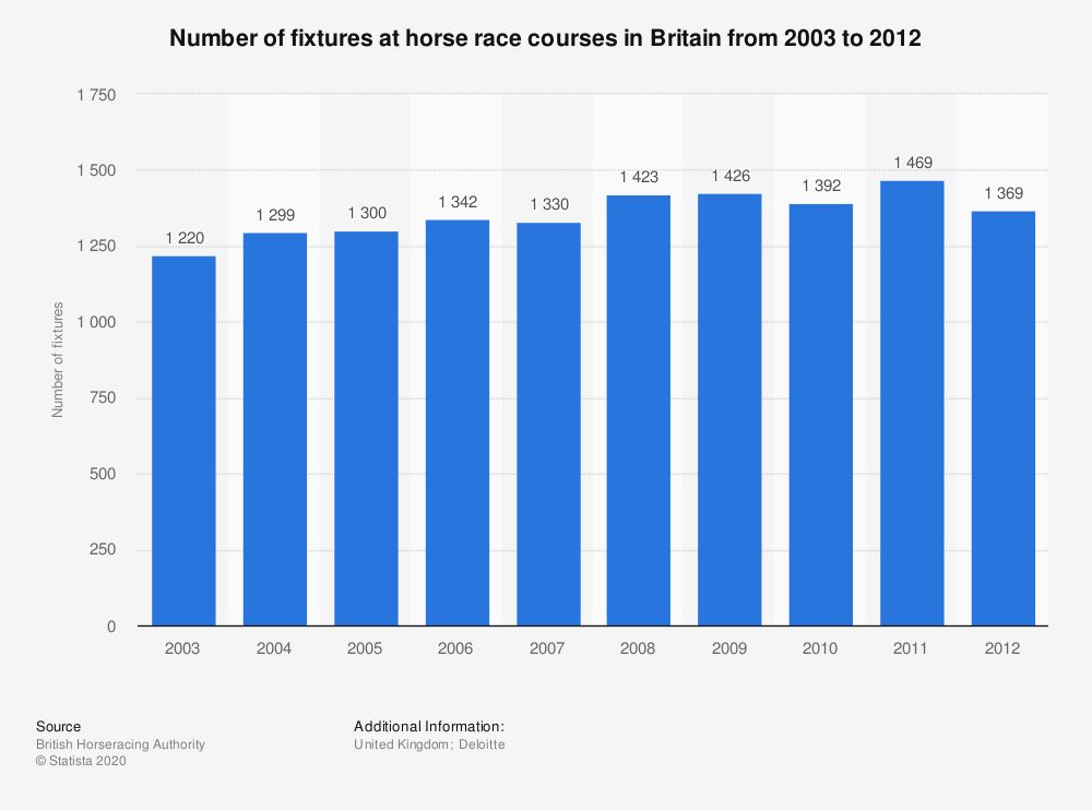 Statistic: Number of fixtures at horse race courses in Britain from 2003 to 2012 | Statista