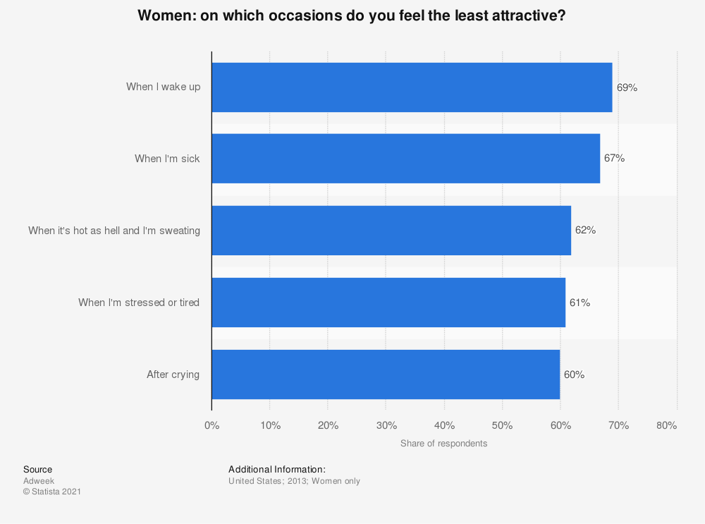 Statistic: Women: on which occasions do you feel the least attractive?   Statista