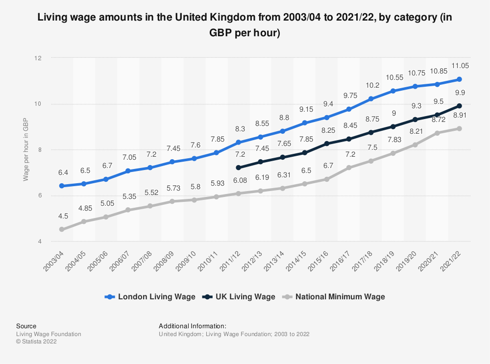 Statistic: Living wage compared to national minimum wage in the United Kingdom (UK) as of April 2020 (in GBP) | Statista