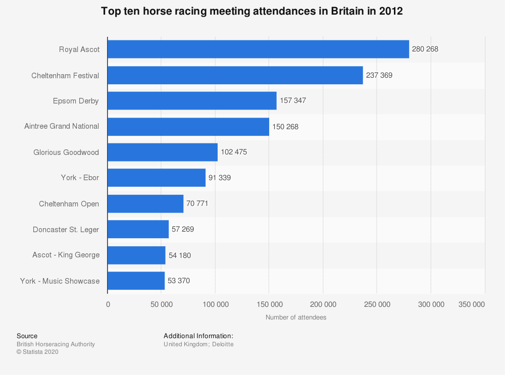 Statistic: Top ten horse racing meeting attendances in Britain in 2012 | Statista