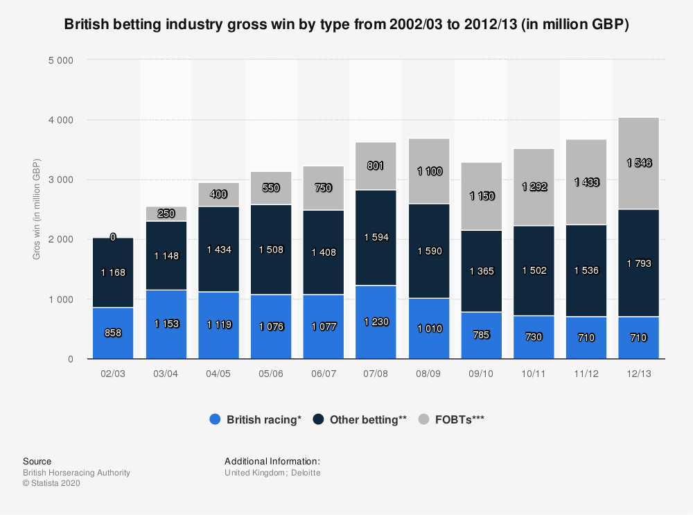 Statistic: British betting industry gross win by type from 2002/03 to 2012/13 (in million GBP) | Statista
