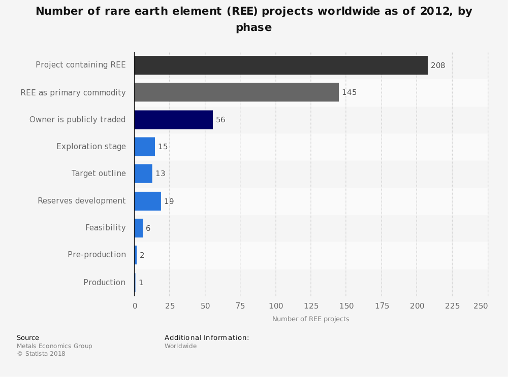 Statistic: Number of rare earth element (REE) projects worldwide as of 2012, by phase | Statista