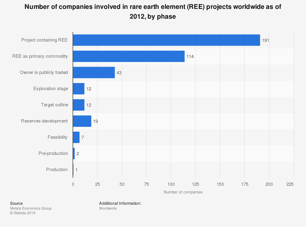 Statistic: Number of companies involved in rare earth element (REE) projects worldwide as of 2012, by phase   Statista