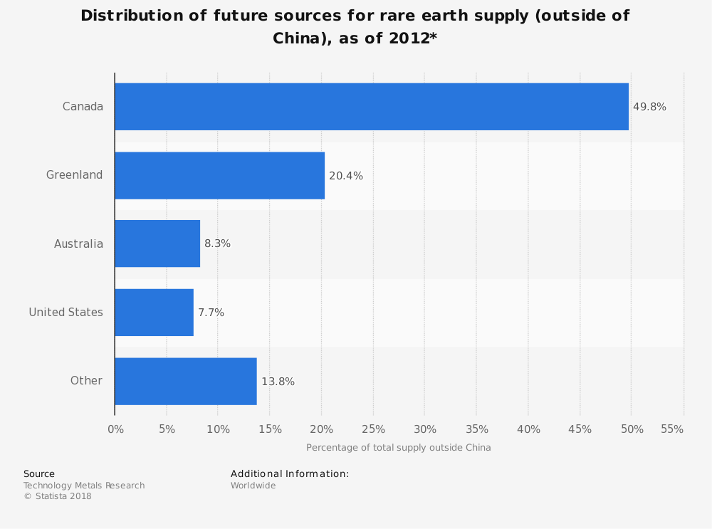 Statistic: Distribution of future sources for rare earth supply (outside of China), as of 2012* | Statista