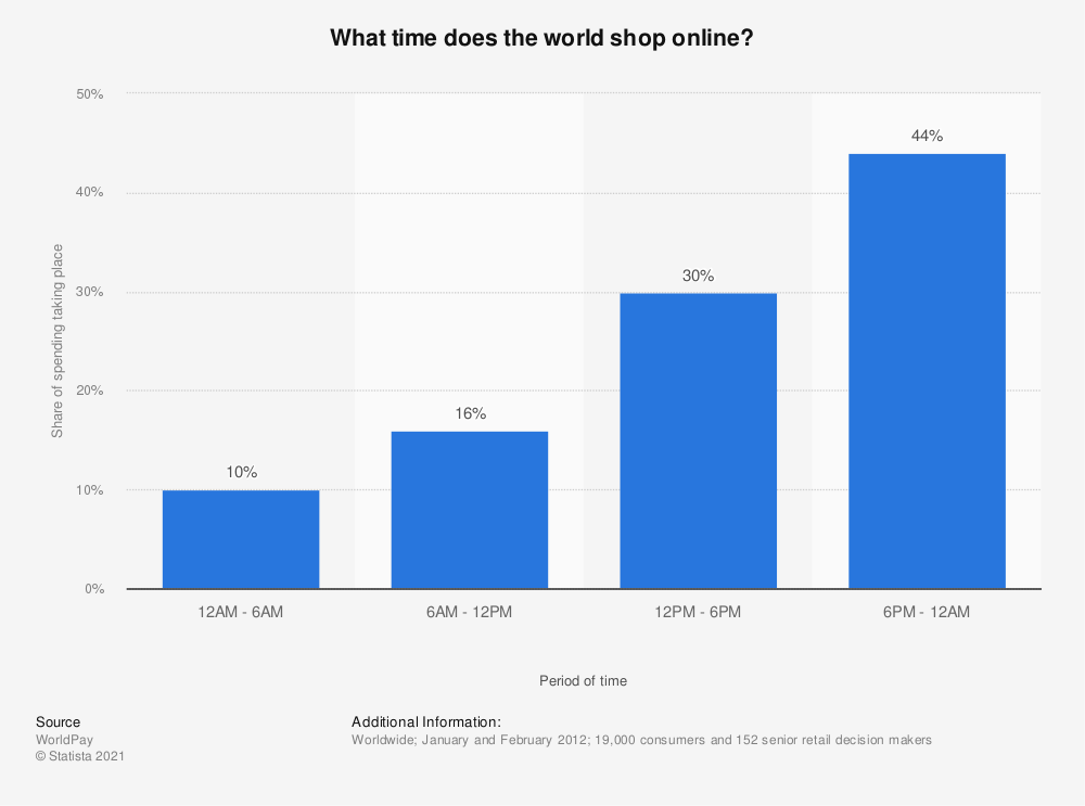 Statistic: What time does the world shop online? | Statista