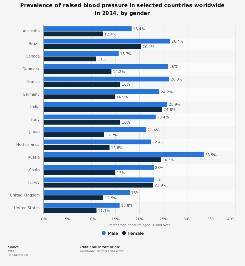 Statistic: Prevalence of raised blood pressure in selected countries worldwide in 2014, by gender | Statista