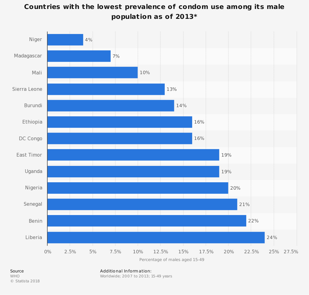 Statistic: Countries with the lowest prevalence of condom use among its male population as of 2013* | Statista