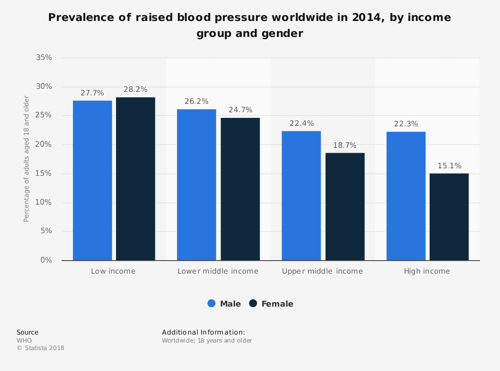 Statistic: Prevalence of raised blood pressure worldwide in 2014, by income group and gender | Statista