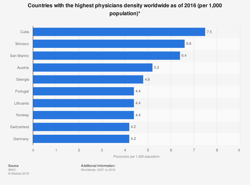 Statistic: Countries with the highest physicians density worldwide as of 2016 (per 1,000 population)* | Statista