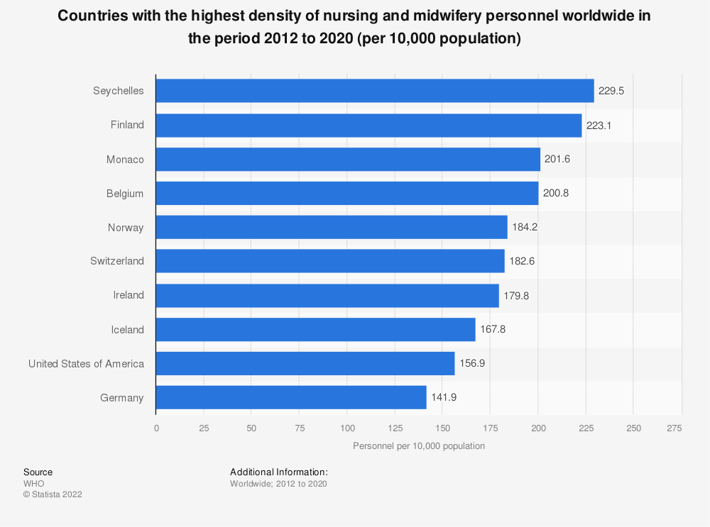 Statistic: Countries with the highest density of nursing and midwifery personnel worldwide in the period 2009-2018 (per 10,000 population) | Statista
