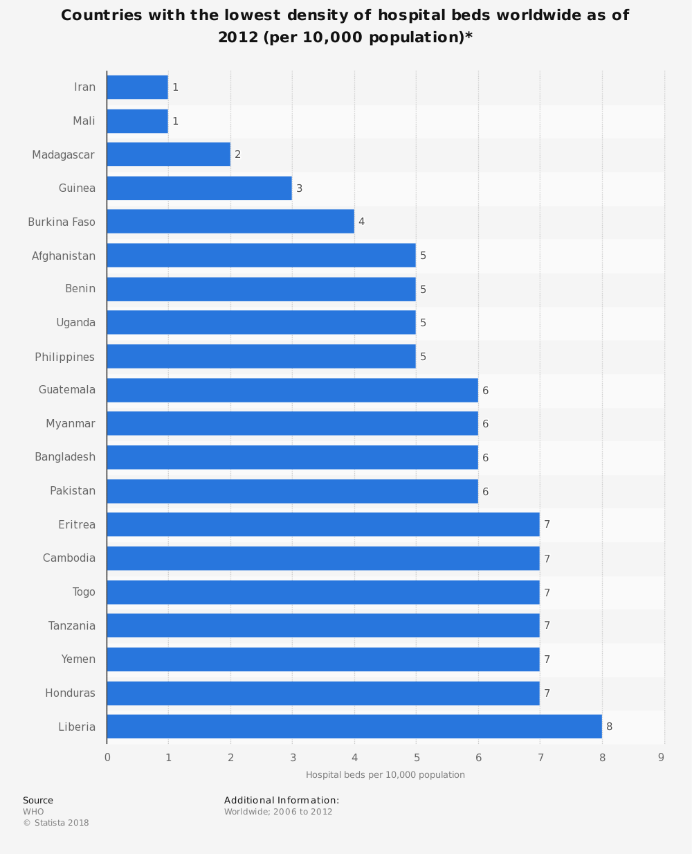 Statistic: Countries with the lowest density of hospital beds worldwide as of 2012 (per 10,000 population) | Statista