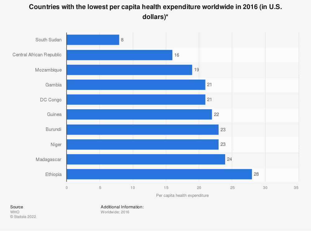 Statistic: Countries with the lowest per capita health expenditure worldwide in 2016 (in U.S. dollars)* | Statista
