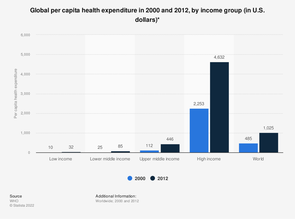 Statistic: Global per capita health expenditure in 2000 and 2012, by income group (in U.S. dollars)* | Statista