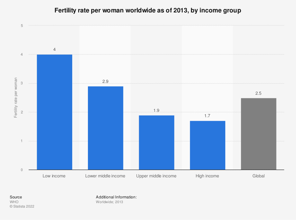 Statistic: Fertility rate per woman worldwide as of 2013, by income group  | Statista